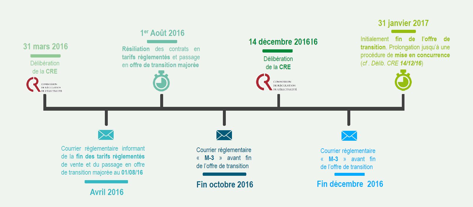 Fin des tarifs r glement s de vente de gaz naturel et d lectricit pour les - Gaz tarif reglemente ou prix fixe ...
